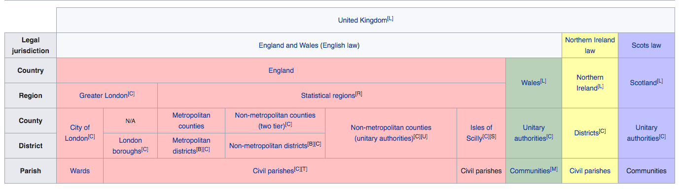 UK Administrative System